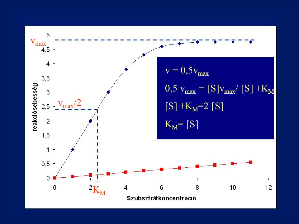 vmax v = 0,5vmax 0,5 vmax = [S]vmax/ [S] +KM [S] +KM=2 [S] KM= [S] vmax/2 KM
